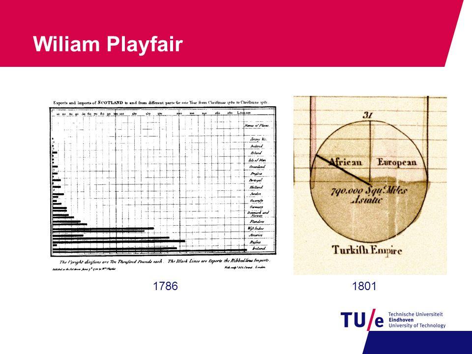 3 Wiliam Playfair 18011786