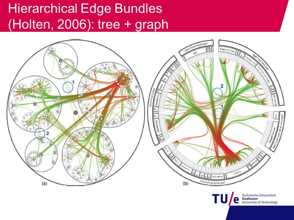 Hierarchical Edge Bundles (Holten, 2006): tree + graph