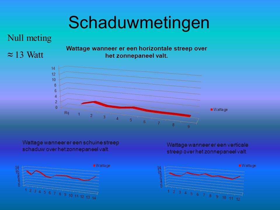 Schaduwmetingen Wattage wanneer er een schuine streep schaduw over het zonnepaneel valt. Wattage wanneer er een verticale streep over het zonnepaneel