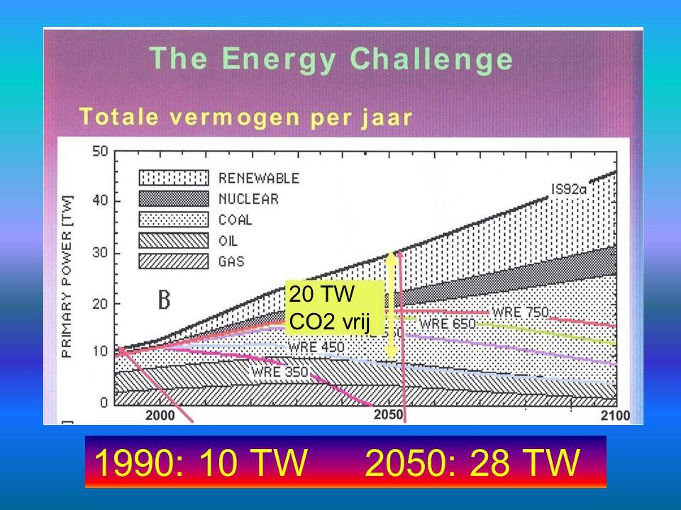 1990: 10 TW2050: 28 TW 20 TW CO2 vrij