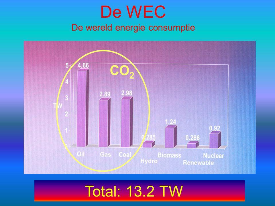 Vermogen in MWEnergie per jaar Nederland12.000 MW-14.000 MW 119.000.000.000 kWh 1 Nederlands huishouden3000 kWh GVB20 MW130.000.000 kWh Ca 40000 huishoudens 20.000.000 Euro Zon op1 ha = 10.000 m 2 = 0,01 km 2 = 2 Voetbal 1 MW1.000.000 kWh Zon in Nederland = 35.000 km 2 3.500.000 MW3.500.000.000.000 kWh Voor alle Elek is 3,5 % van de opp Nederland nodig.Gegevens