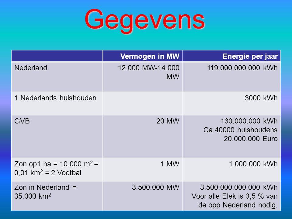 Vermogen in MWEnergie per jaar Nederland12.000 MW-14.000 MW 119.000.000.000 kWh 1 Nederlands huishouden3000 kWh GVB20 MW130.000.000 kWh Ca 40000 huish