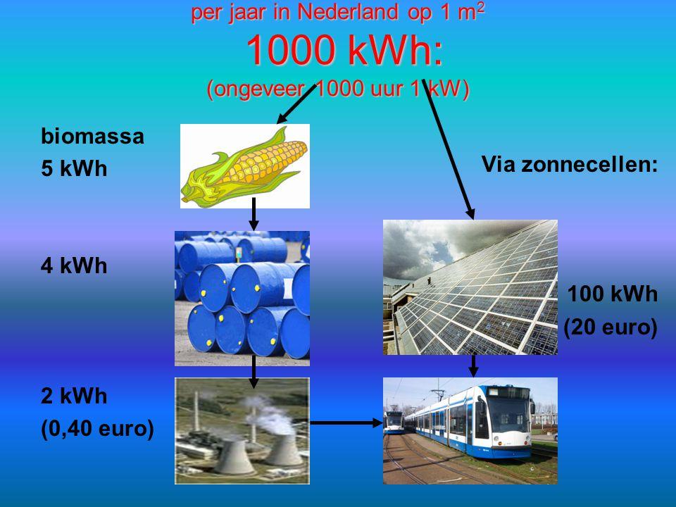 per jaar in Nederland op 1 m 2 1000 kWh: (ongeveer 1000 uur 1 kW) biomassa 5 kWh 4 kWh 2 kWh (0,40 euro) Via zonnecellen: 100 kWh (20 euro)