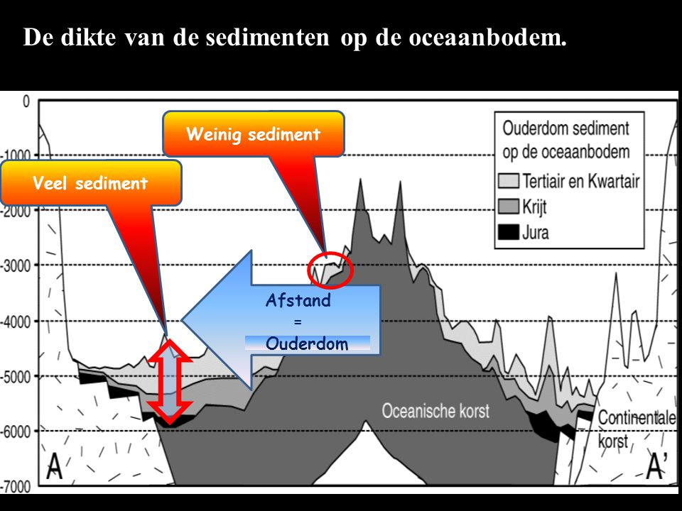 De dikte van de sedimenten op de oceaanbodem. Weinig sediment Veel sediment Afstand = Ouderdom