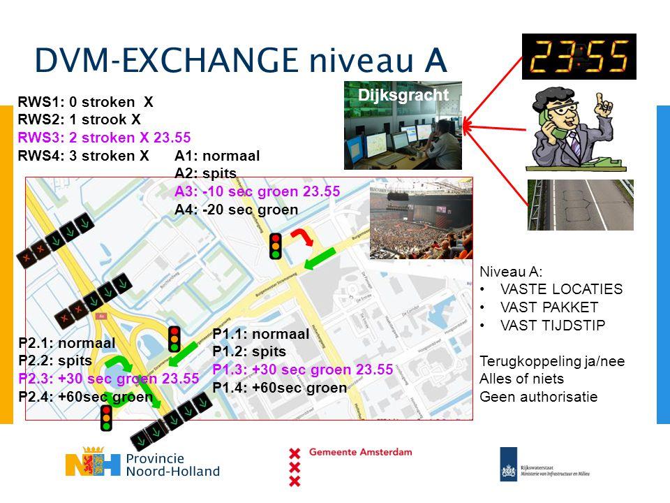 DVM-EXCHANGE niveau A Dijksgracht A1: normaal A2: spits A3: -10 sec groen 23.55 A4: -20 sec groen P1.1: normaal P1.2: spits P1.3: +30 sec groen 23.55