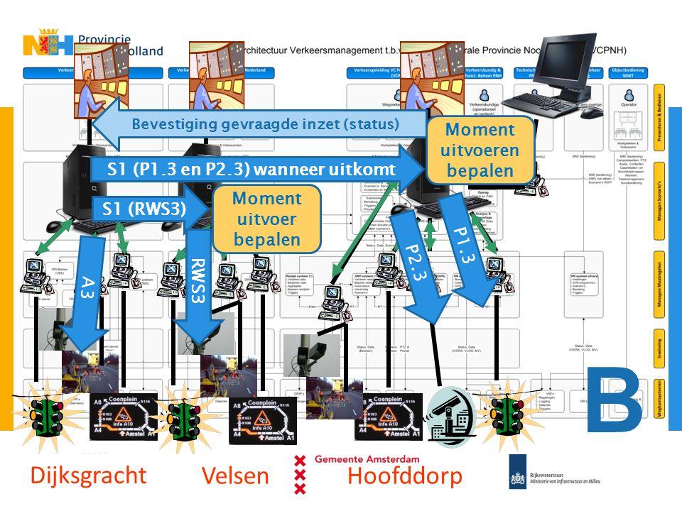 Dijksgracht VelsenHoofddorp S1 (P1.3 en P2.3) wanneer uitkomt S1 (RWS3) P1.3 P2.3 RWS3 A3 Moment uitvoeren bepalen Moment uitvoer bepalen Bevestiging