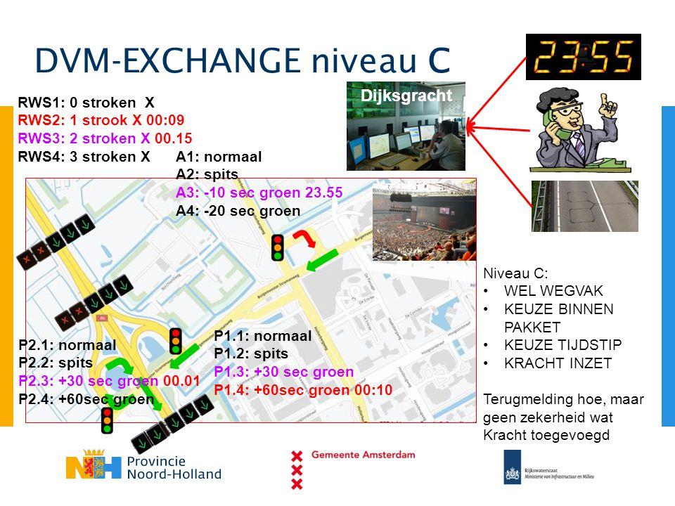 DVM-EXCHANGE niveau C Dijksgracht A1: normaal A2: spits A3: -10 sec groen 23.55 A4: -20 sec groen P1.1: normaal P1.2: spits P1.3: +30 sec groen P1.4: