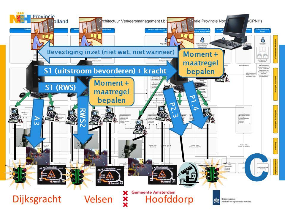 Dijksgracht VelsenHoofddorp S1 (uitstroom bevorderen) + kracht S1 (RWS) P1.4 P2.3 RWS2 A3 Moment + maatregel bepalen Moment + maatregel bepalen Bevest