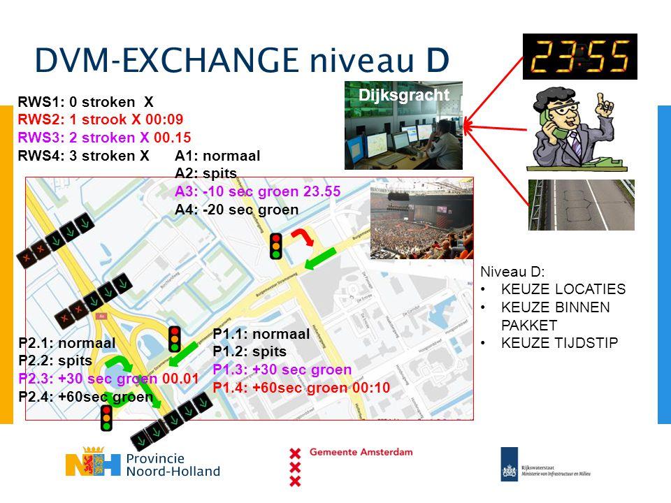DVM-EXCHANGE niveau D Dijksgracht A1: normaal A2: spits A3: -10 sec groen 23.55 A4: -20 sec groen P1.1: normaal P1.2: spits P1.3: +30 sec groen P1.4: