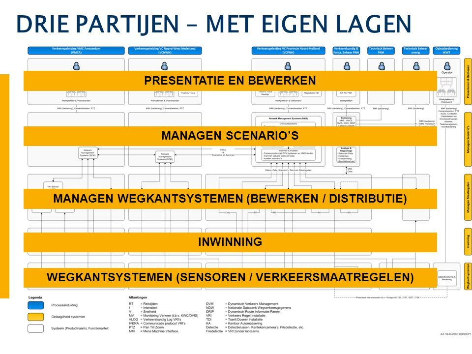 PRESENTATIE EN BEWERKEN MANAGEN SCENARIO'S MANAGEN WEGKANTSYSTEMEN (BEWERKEN / DISTRIBUTIE) INWINNING WEGKANTSYSTEMEN (SENSOREN / VERKEERSMAATREGELEN)