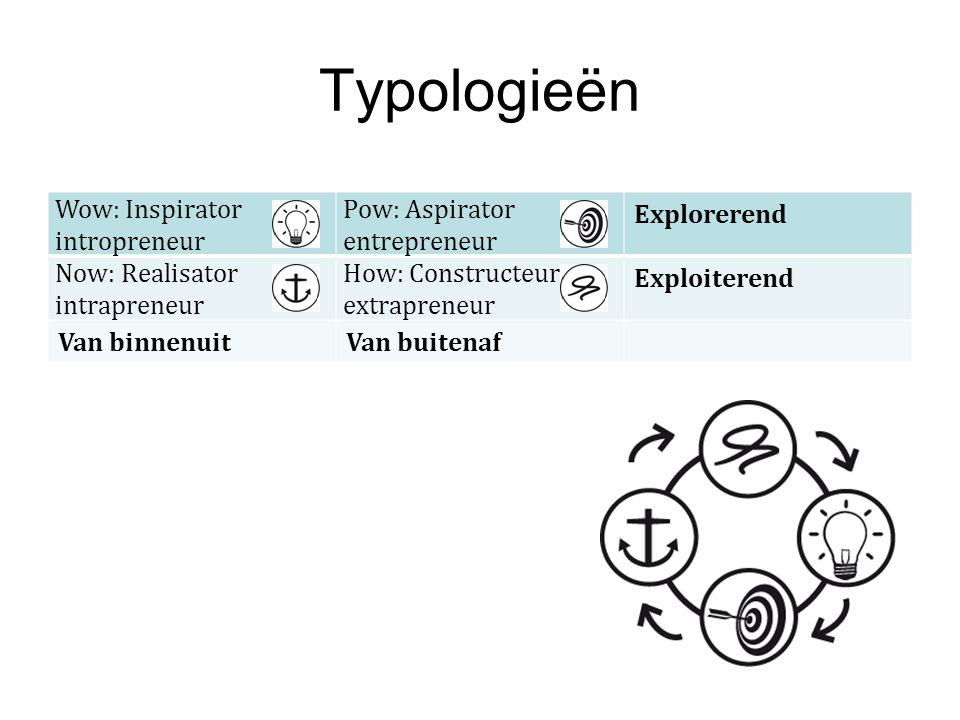 Typologieën Wow: Inspirator intropreneur Pow: Aspirator entrepreneur Explorerend Now: Realisator intrapreneur How: Constructeur extrapreneur Exploiter
