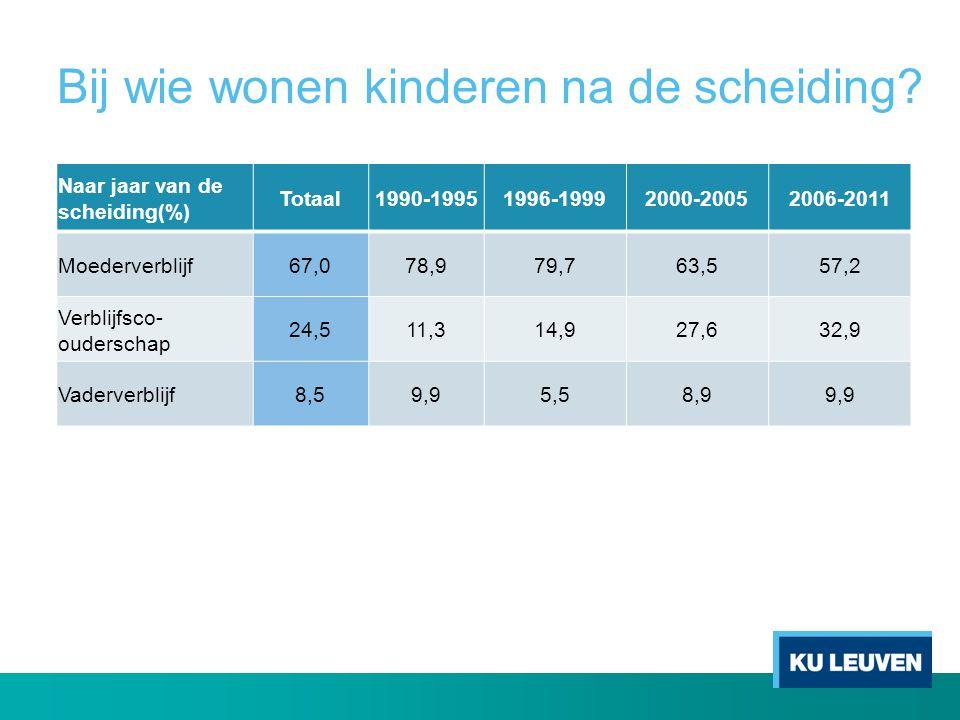 Bij wie wonen kinderen na de scheiding? Naar jaar van de scheiding(%) Totaal1990-19951996-19992000-20052006-2011 Moederverblijf67,078,979,763,557,2 Ve