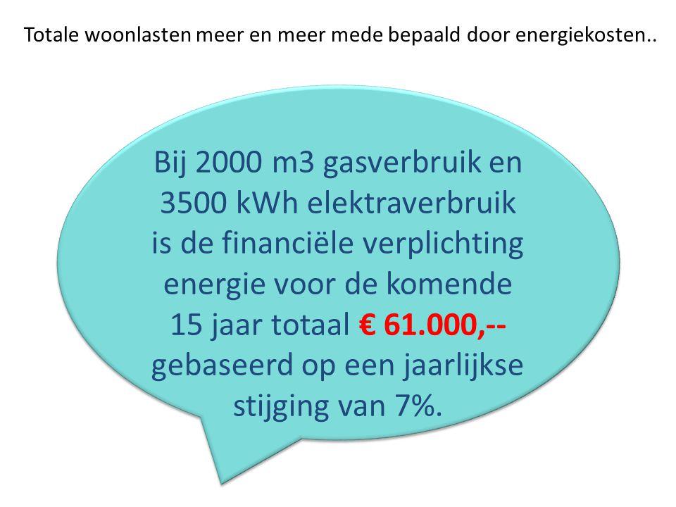 Bij 2000 m3 gasverbruik en 3500 kWh elektraverbruik is de financiële verplichting energie voor de komende 15 jaar totaal € 61.000,-- gebaseerd op een jaarlijkse stijging van 7%.