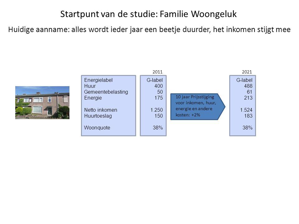 Startpunt van de studie: Familie Woongeluk Energielabel Huur Gemeentebelasting Energie Netto inkomen Huurtoeslag Woonquote G-label 400 50 175 1.250 15