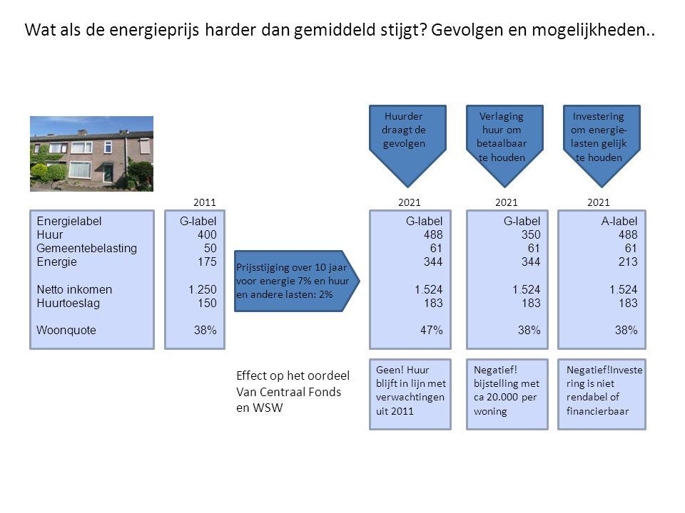 Wat als de energieprijs harder dan gemiddeld stijgt? Gevolgen en mogelijkheden.. Energielabel Huur Gemeentebelasting Energie Netto inkomen Huurtoeslag