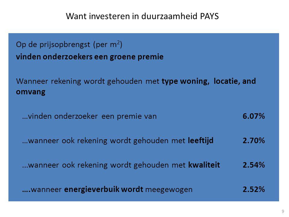 Op de prijsopbrengst (per m 2 ) vinden onderzoekers een groene premie Wanneer rekening wordt gehouden met type woning, locatie, and omvang …vinden onderzoeker een premie van6.07% …wanneer ook rekening wordt gehouden met leeftijd2.70%...wanneer ook rekening wordt gehouden met kwaliteit2.54% ….wanneer energieverbuik wordt meegewogen2.52% Want investeren in duurzaamheid PAYS 9