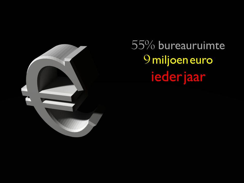 71 70% bureauruimte 55% bureauruimte 9 miljoen euro iederjaar ieder jaar