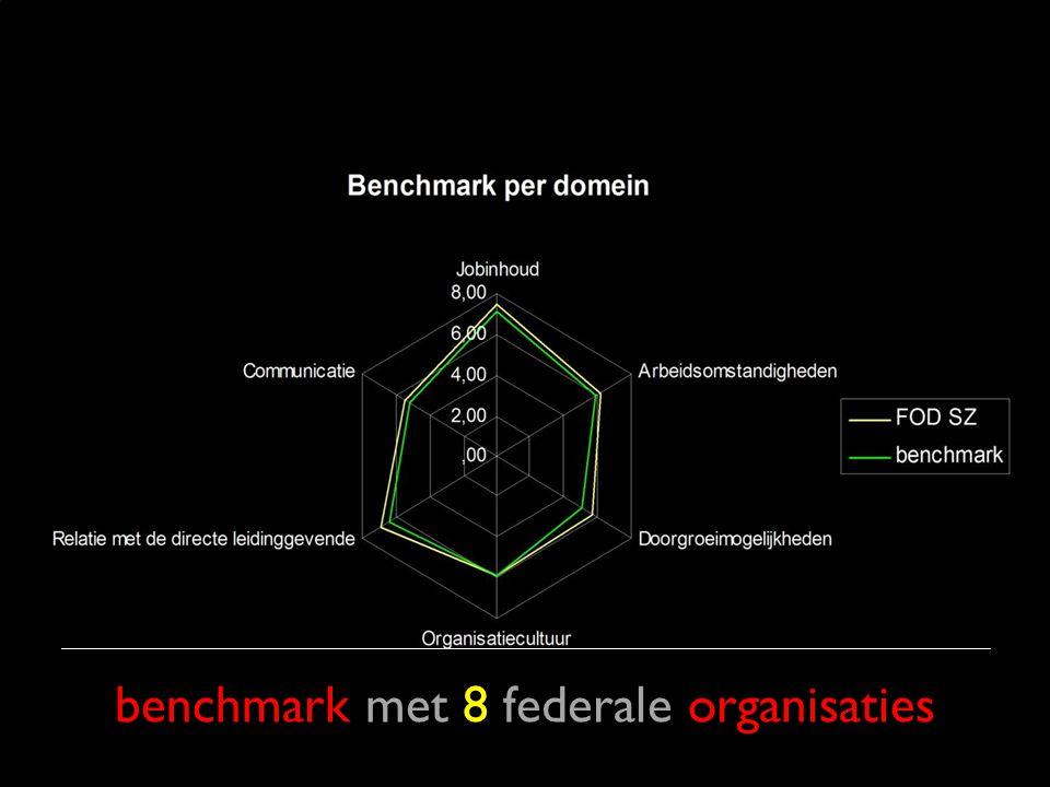 benchmark met 8 federale organisaties