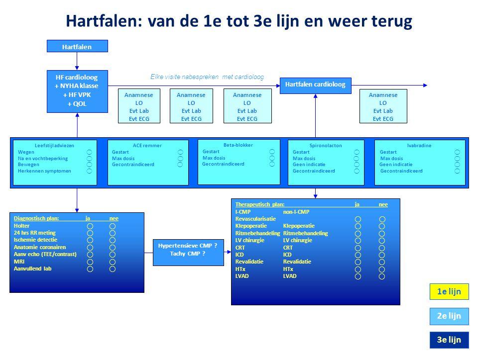 HF cardioloog + NYHA klasse + HF VPK + QOL 1e lijn 2e lijn 3e lijn Diagnostisch plan: ja nee Holter ⃝ ⃝ 24 hrs RR meting ⃝ ⃝ Ischemie detectie ⃝ ⃝ Ana