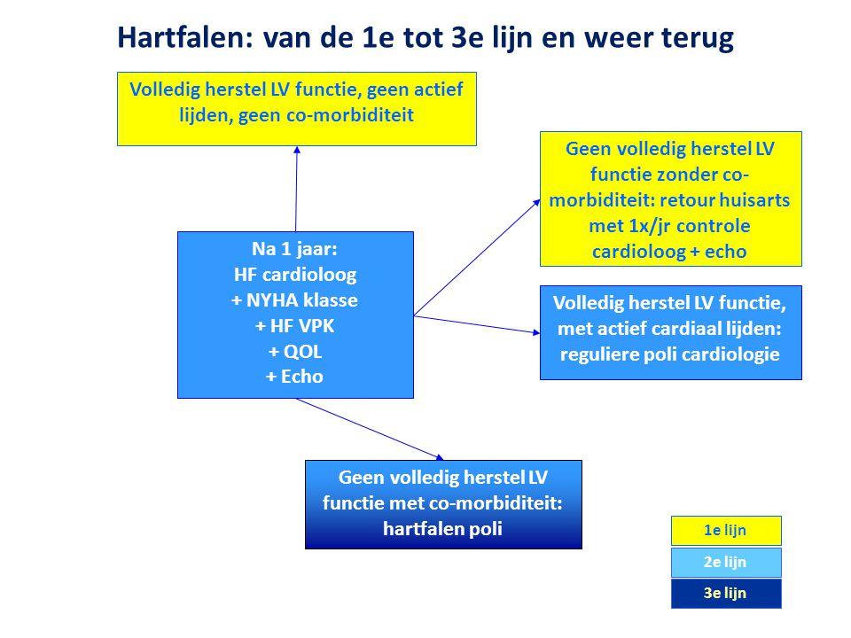 1e lijn 2e lijn 3e lijn Na 1 jaar: HF cardioloog + NYHA klasse + HF VPK + QOL + Echo Volledig herstel LV functie, geen actief lijden, geen co-morbidit
