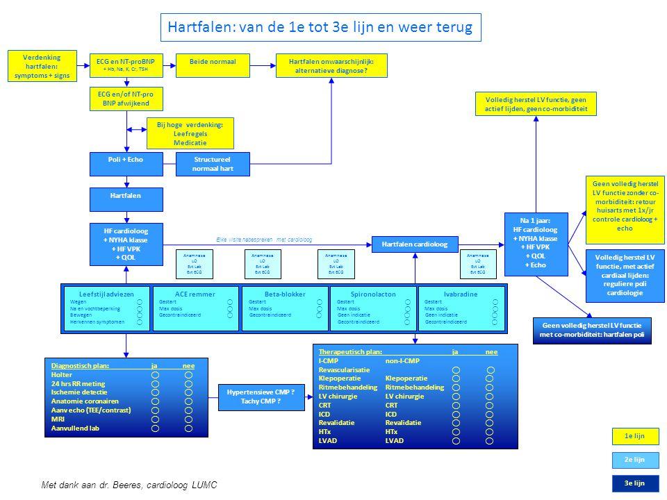 Verdenking hartfalen: symptoms + signs ECG en NT-proBNP + Hb, Na, K, Cr, TSH Beide normaalHartfalen onwaarschijnlijk: alternatieve diagnose? ECG en/of