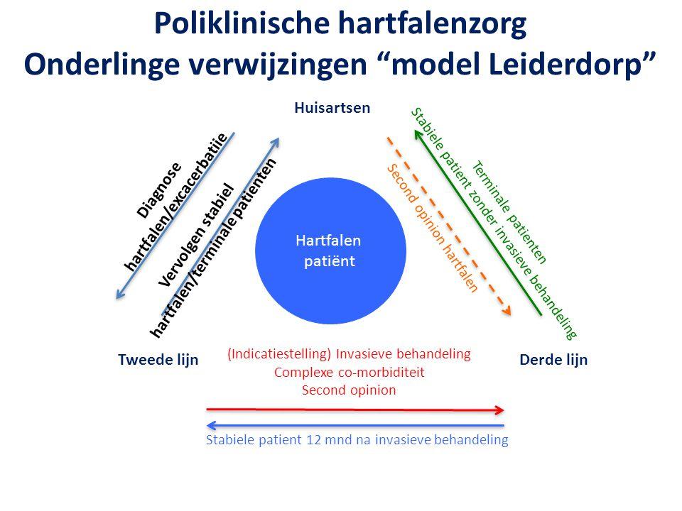 """Poliklinische hartfalenzorg Onderlinge verwijzingen """"model Leiderdorp"""" Terminale patienten Stabiele patient zonder invasieve behandeling Huisartsen Tw"""