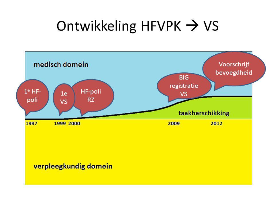 Ontwikkeling HFVPK  VS HF-poli RZ BIG registratie VS Voorschrijf bevoegdheid 1 e HF- poli 1e VS
