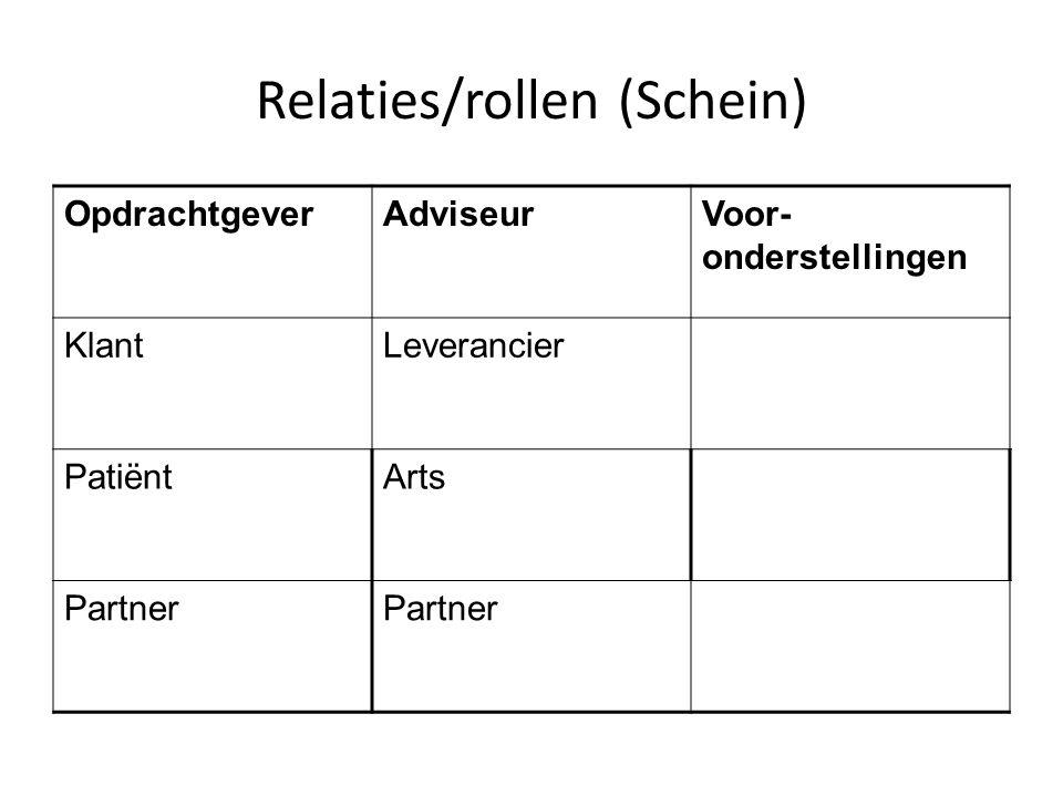 Relaties/rollen (Schein) OpdrachtgeverAdviseurVoor- onderstellingen KlantLeverancier PatiëntArts Partner
