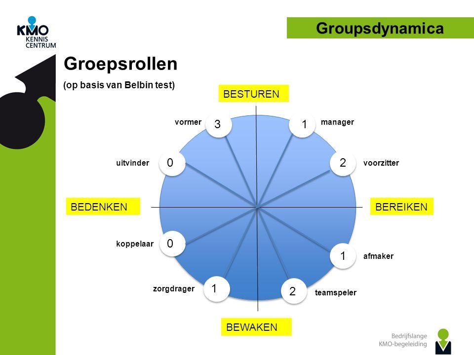 Groupsdynamica Groepsrollen (op basis van Belbin test) manager BESTUREN BEREIKENBEDENKEN BEWAKEN zorgdrager voorzitter afmaker teamspeler koppelaar uitvinder vormer 1 1 1 3 2 2 0 0