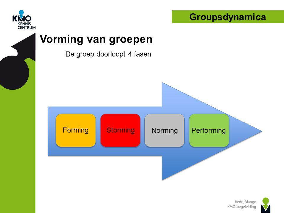 Groupsdynamica Vorming van groepen De groep doorloopt 4 fasen FormingStorming NormingPerforming