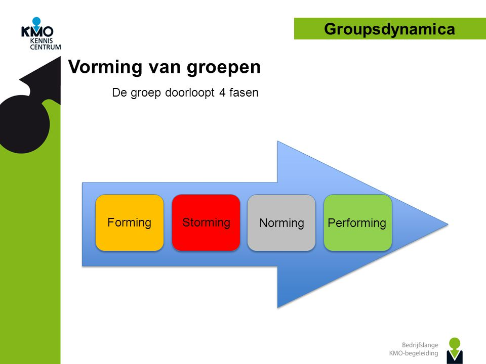 Groupsdynamica Fase I: Vorming van groepen Forming Forming