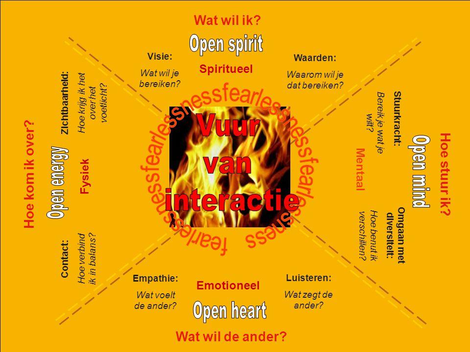 © Twynstra Gudde 22-11-2012 Containment 13 Spiritueel Wat wil ik? Visie: Wat wil je bereiken? Stuurkracht: Bereik je wat je wilt? Omgaan met diversite