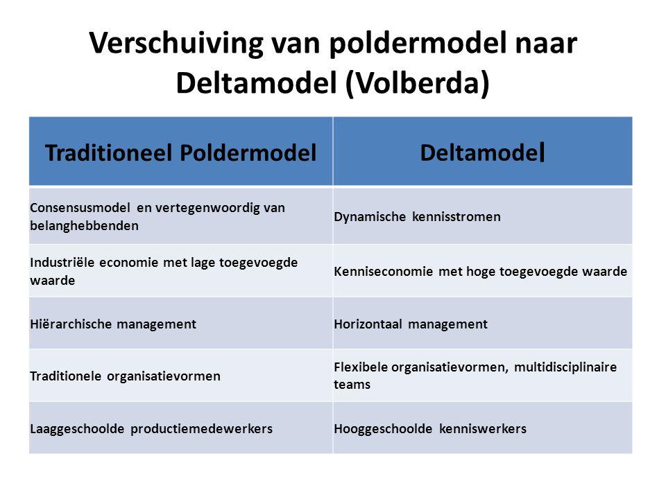 Verschuiving van poldermodel naar Deltamodel (Volberda) Traditioneel Poldermodel Deltamode l Consensusmodel en vertegenwoordig van belanghebbenden Dyn