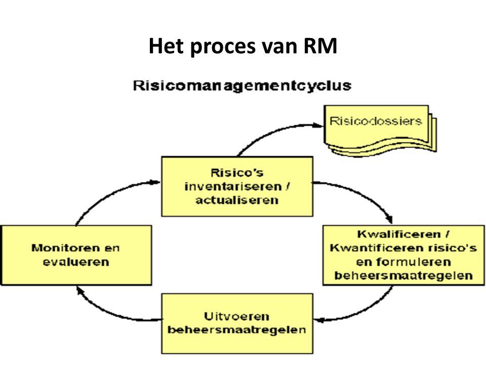Het proces van RM