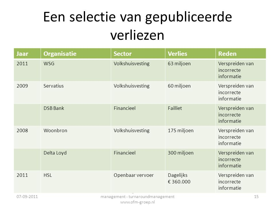 Een selectie van gepubliceerde verliezen 07-09-2011 Interim management - financieel management - turnaroundmanagement www.ofm-groep.nl 15 JaarOrganisa