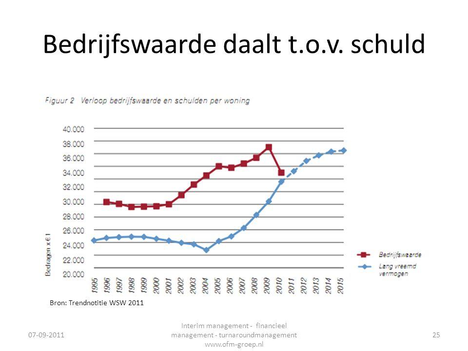 Bedrijfswaarde daalt t.o.v. schuld 07-09-2011 Interim management - financieel management - turnaroundmanagement www.ofm-groep.nl 25 Bron: Trendnotitie