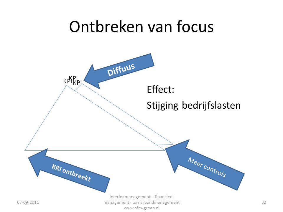 Ontbreken van focus 07-09-2011 Interim management - financieel management - turnaroundmanagement www.ofm-groep.nl 32 KPI Effect: Stijging bedrijfslast