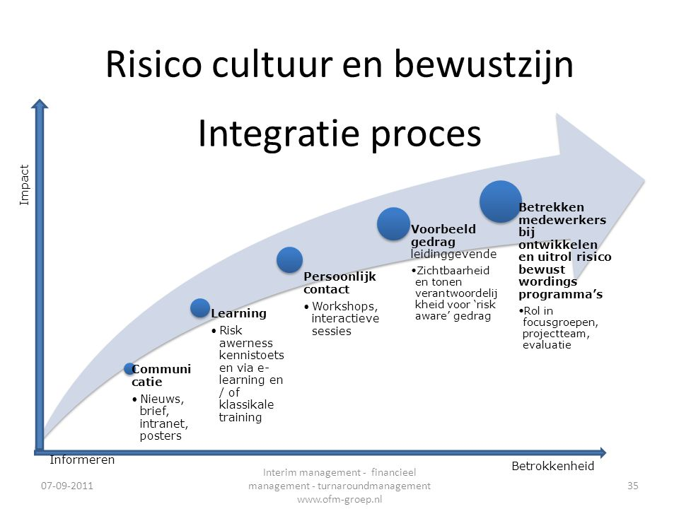 Risico cultuur en bewustzijn Communi catie •Nieuws, brief, intranet, posters Learning •Risk awerness kennistoets en via e- learning en / of klassikale