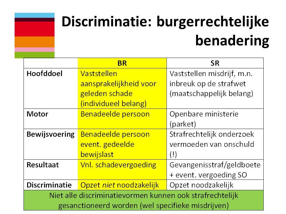 Discriminatie: burgerrechtelijke benadering
