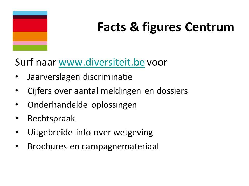 Facts & figures Centrum Surf naar www.diversiteit.be voorwww.diversiteit.be • Jaarverslagen discriminatie • Cijfers over aantal meldingen en dossiers • Onderhandelde oplossingen • Rechtspraak • Uitgebreide info over wetgeving • Brochures en campagnemateriaal