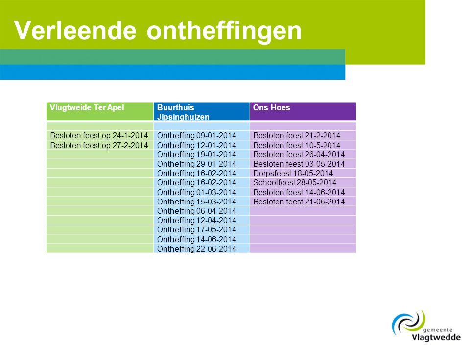 Verleende ontheffingen Vlugtweide Ter ApelBuurthuis Jipsinghuizen Ons Hoes Besloten feest op 24-1-2014Ontheffing 09-01-2014Besloten feest 21-2-2014 Be