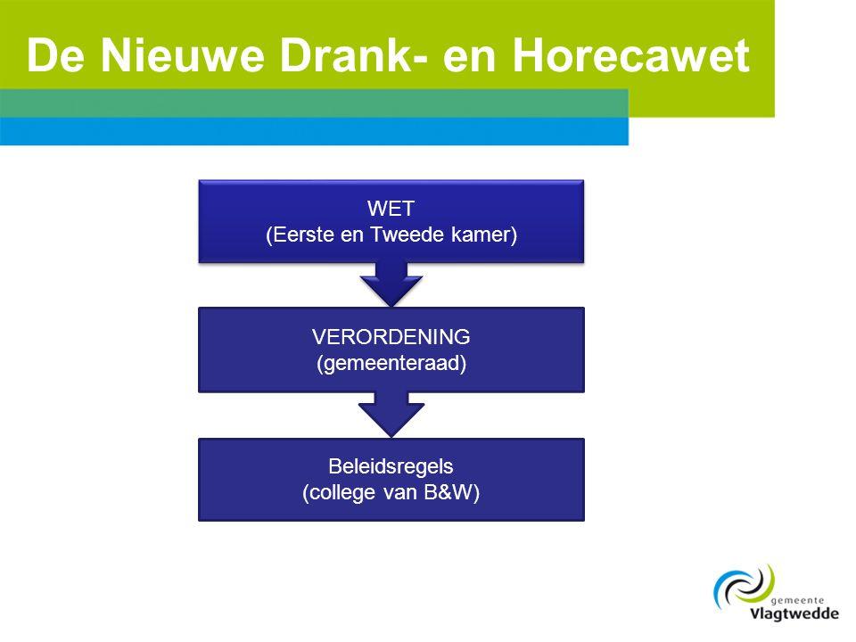 De Nieuwe Drank- en Horecawet WET (Eerste en Tweede kamer) WET (Eerste en Tweede kamer) VERORDENING (gemeenteraad) Beleidsregels (college van B&W)