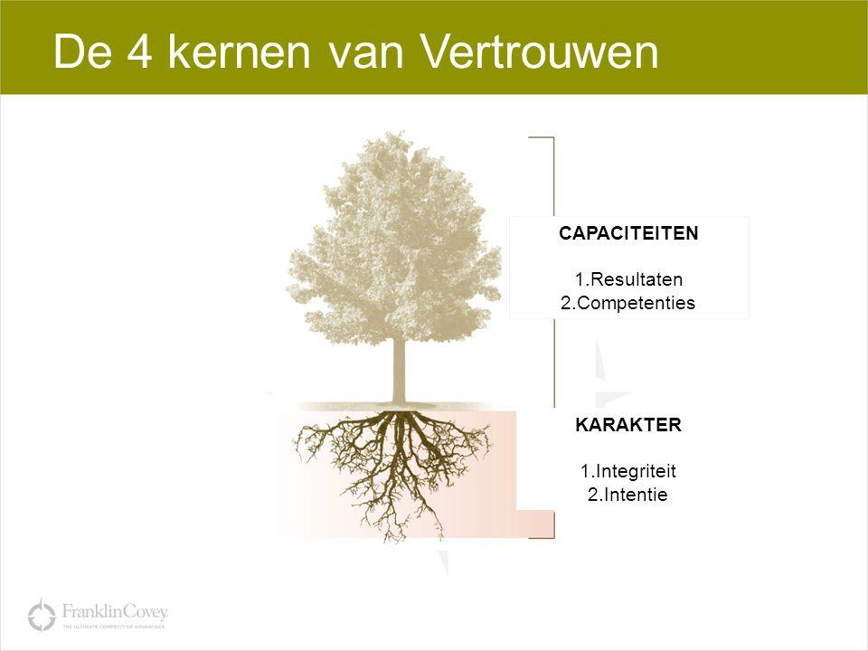 De 4 kernen van Vertrouwen CAPACITEITEN 1.Resultaten 2.Competenties KARAKTER 1.Integriteit 2.Intentie