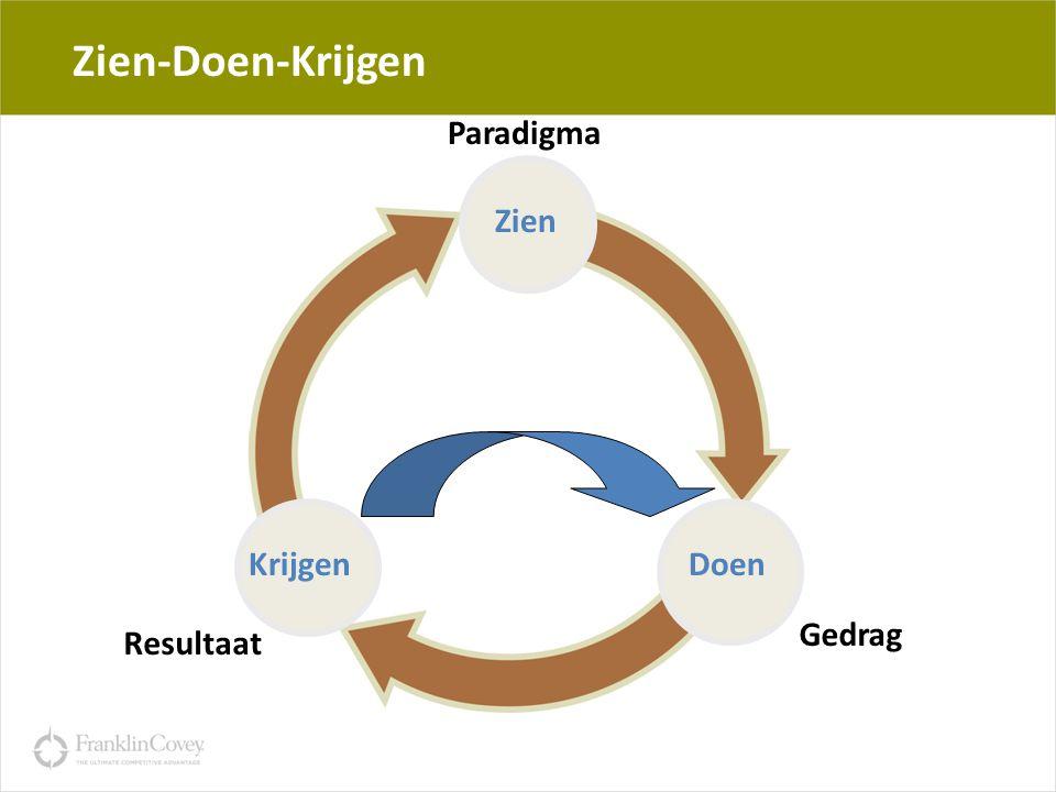 19 Zien-Doen-Krijgen Fundamenten Paradigma Gedrag Resultaat Zien DoenKrijgen