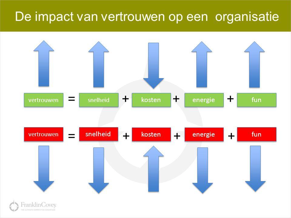 De impact van vertrouwen op een organisatie = + + + = + + + + + vertrouwen snelheid kosten snelheid vertrouwen energie fun energie fun