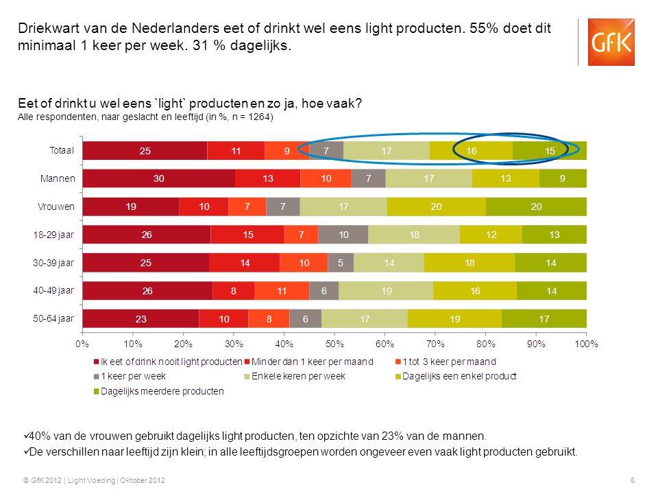 © GfK 2012 | Light Voeding | Oktober 201237 Samenvatting (1) •Driekwart van de Nederlanders eet of drinkt wel eens light producten.