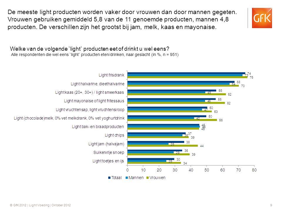 © GfK 2012 | Light Voeding | Oktober 201210 Welke van de volgende `light` producten eet of drinkt u wel eens.