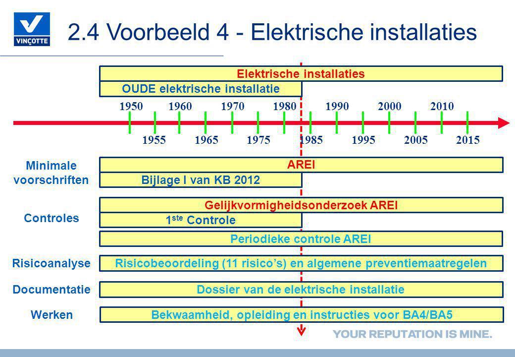 2.4 Voorbeeld 4 - Elektrische installaties 1970198019902000 197519851995 1950 2005 2010 1960 195519652015 OUDE elektrische installatie Elektrische installaties Periodieke controle AREI Risicobeoordeling (11 risico's) en algemene preventiemaatregelen Minimale voorschriften AREI Bijlage I van KB 2012 Gelijkvormigheidsonderzoek AREI 1 ste Controle Dossier van de elektrische installatie Controles Risicoanalyse Documentatie Bekwaamheid, opleiding en instructies voor BA4/BA5 Werken