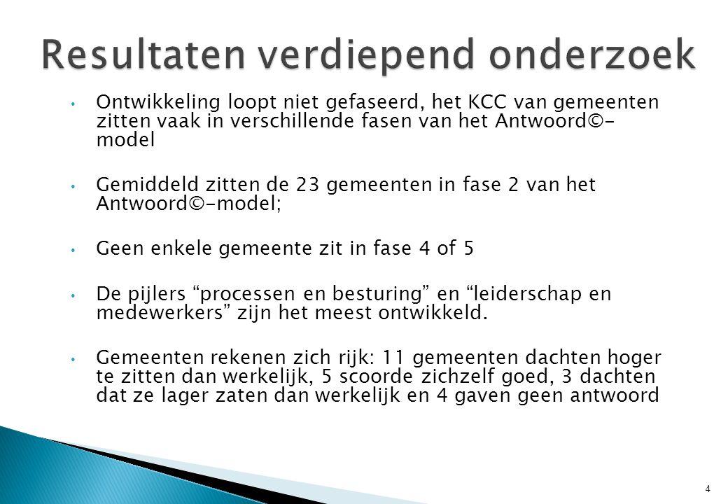 • Ontwikkeling loopt niet gefaseerd, het KCC van gemeenten zitten vaak in verschillende fasen van het Antwoord©- model • Gemiddeld zitten de 23 gemeen