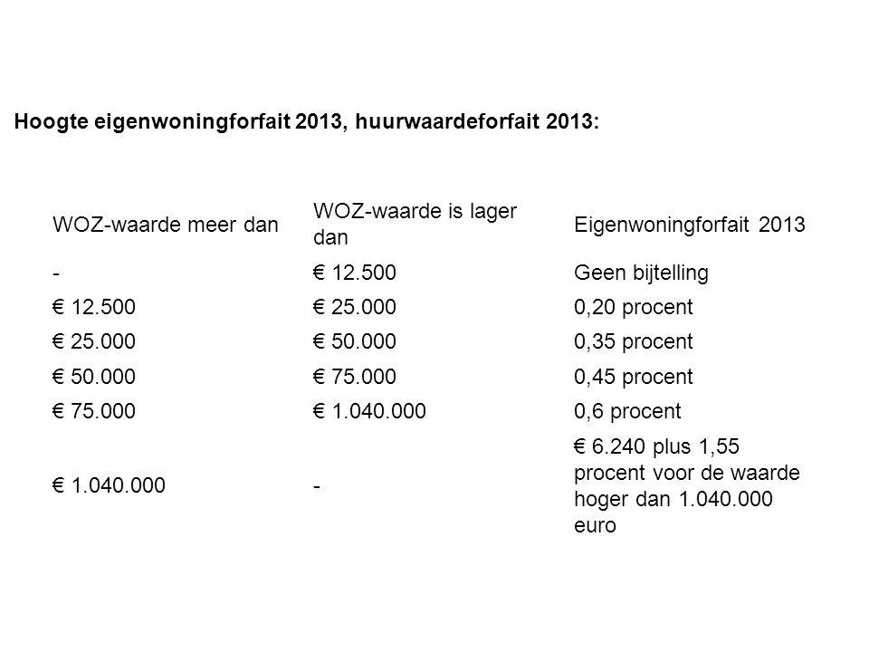 WOZ-waarde meer dan WOZ-waarde is lager dan Eigenwoningforfait 2013 -€ 12.500Geen bijtelling € 12.500€ 25.0000,20 procent € 25.000€ 50.0000,35 procent